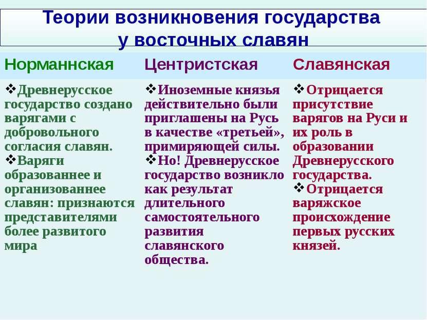 Теории возникновения государства у восточных славян Норманнская Центристская ...