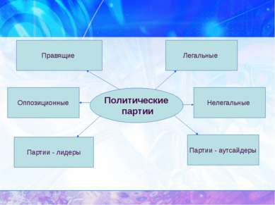 Политические партии Правящие Оппозиционные Партии - лидеры Легальные Нелегаль...