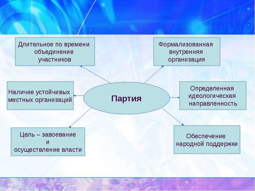 Партия Длительное по времени объединение участников Наличие устойчивых местны...