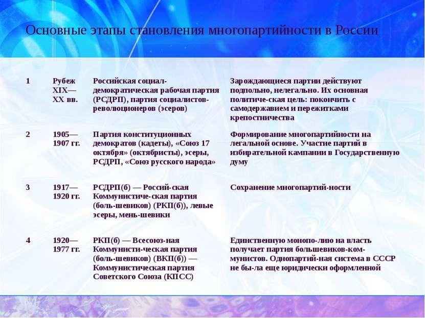 Основные этапы становления многопартийности в России 1 РубежXIX— XXвв. Россий...
