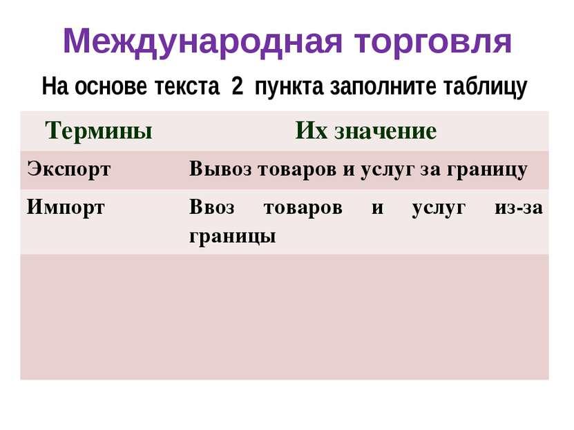 Международная торговля На основе текста 2 пункта заполните таблицу Термины Их...