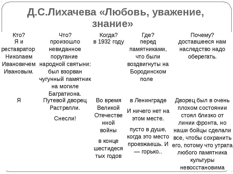 Д.С.Лихачева «Любовь, уважение, знание» Кто? Что? Когда? Где? Почему? Я и рес...