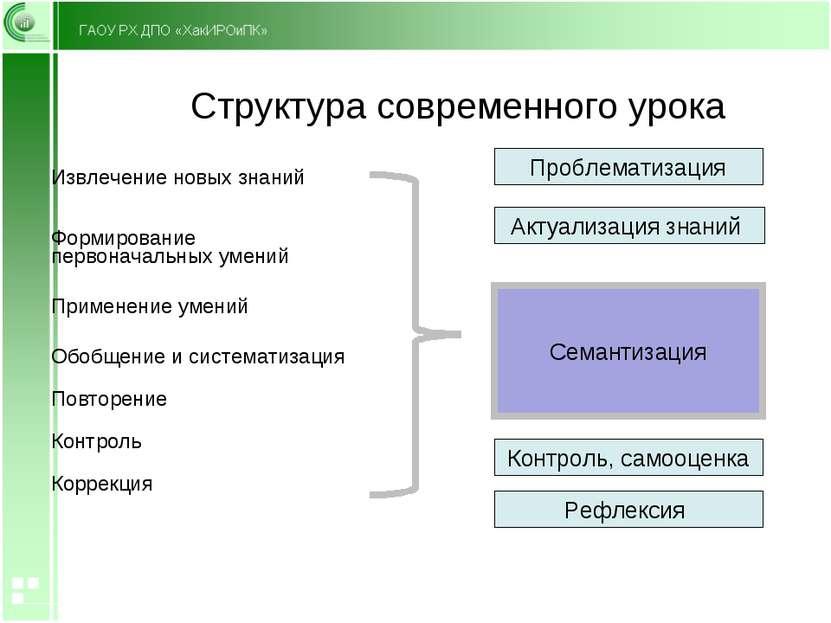 Структура современного урока Актуализация знаний Проблематизация Рефлексия Ко...