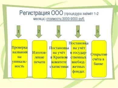 Регистрация ООО (процедура займёт 1-2 месяца) стоимость:3000-9000 руб. 1 2 3 ...