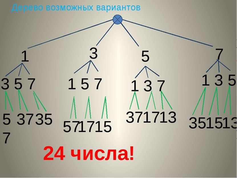 Дерево возможных вариантов 1 3 5 7 3 1 5 7 5 1 3 7 7 1 3 5 57 37 35 24 числа!...