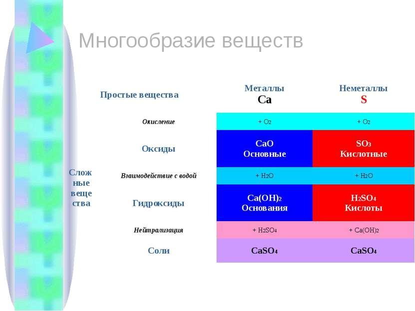 Многообразие веществ Простые вещества Металлы Ca Неметаллы S Слож ные веще ст...