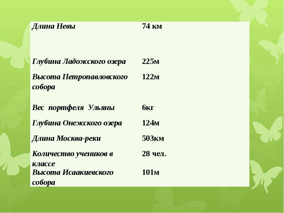 Длина Невы 74 км Глубина Ладожского озера 225м Высота Петропавловского собора...
