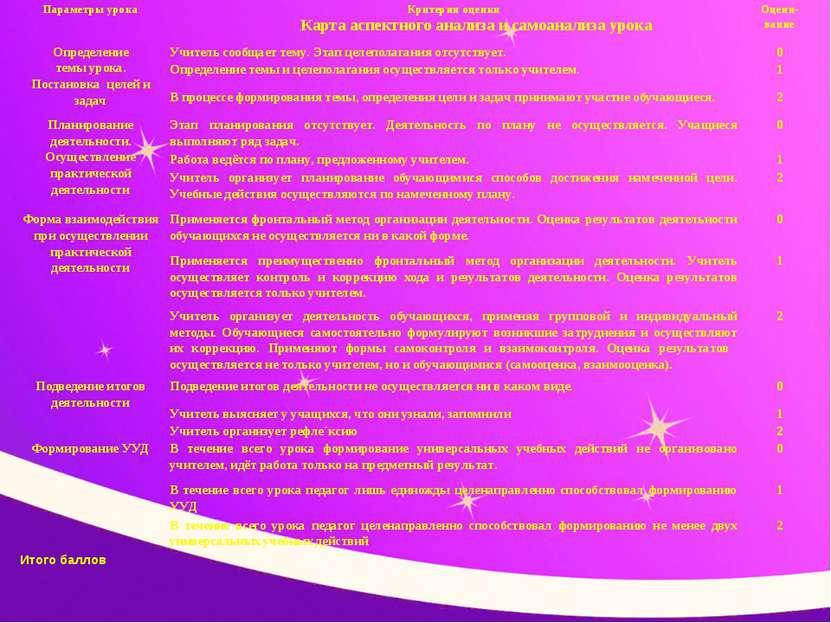 Карта аспектного анализа и самоанализа урока Параметры урока Критерии оценки ...