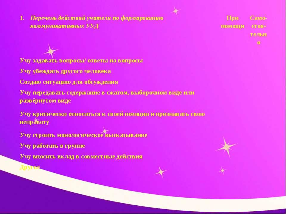 Перечень действий учителя по формированию коммуникативных УУД При помощи Само...