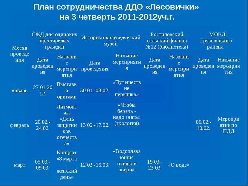 План сотрудничества ДДО «Лесовички» на 3 четверть 2011-2012уч.г. Месяц провед...