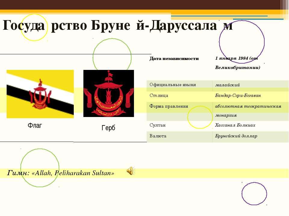 Госуда рство Бруне й-Даруссала м Флаг Герб Гимн: «Allah, Peliharakan Sultan» ...
