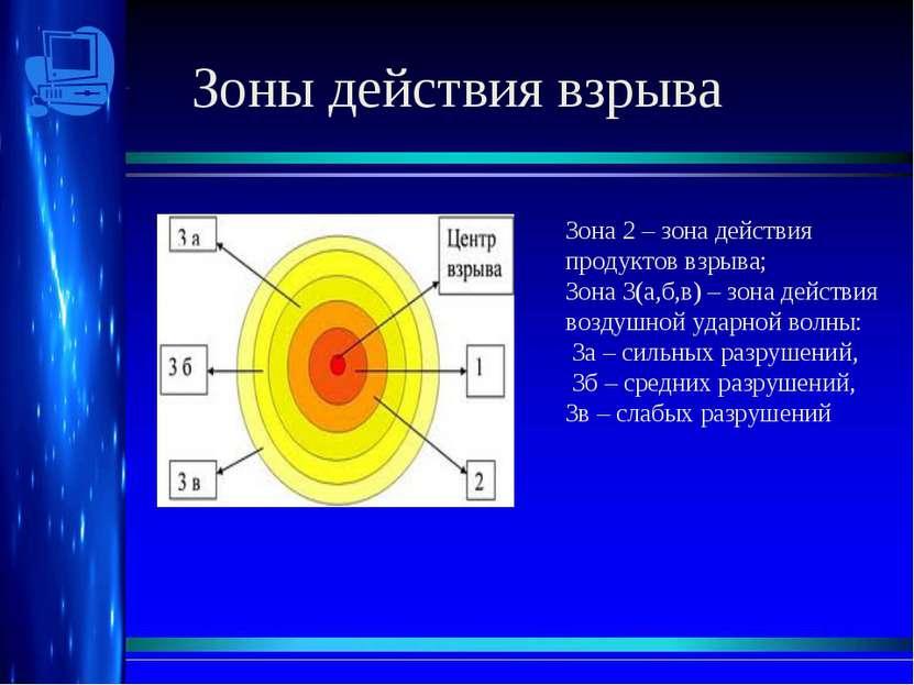 Зоны действия взрыва Зона 2 – зона действия продуктов взрыва; Зона 3(а,б,в) –...