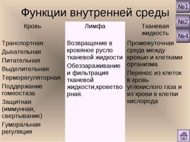 Функции внутренней среды №1 №2 №4 Кровь Лимфа Тканевая жидкость Транспортная ...