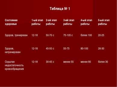 Таблица № 1 Состояние здоровья 1-ый этап работы 2-ой этап работы 3-ий этап ра...