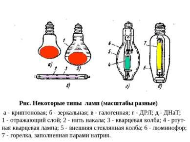 Рис. Некоторые типы ламп (масштабы разные) а - криптоновая; б - зеркальная; в...