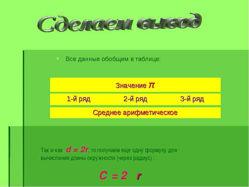 Все данные обобщим в таблице: Так и как d = 2r, то получаем еще одну формулу ...