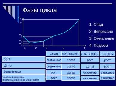 Фазы цикла Y t Y4 Y1 Y3 Y2 1 2 3 4 Спад Депрессия Оживление Подъем Спад Депре...