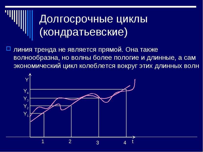 Долгосрочные циклы (кондратьевские) линия тренда не является прямой. Она такж...