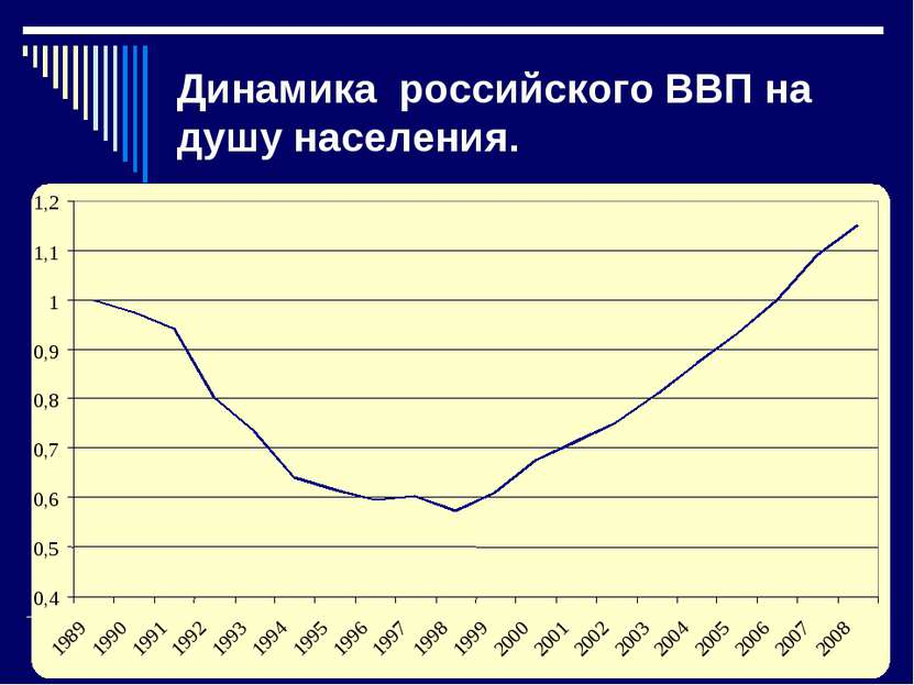 Динамика российского ВВП на душу населения. 0,4 0,5 0,6 0,7 0,8 0,9 1 1,1 1,2...