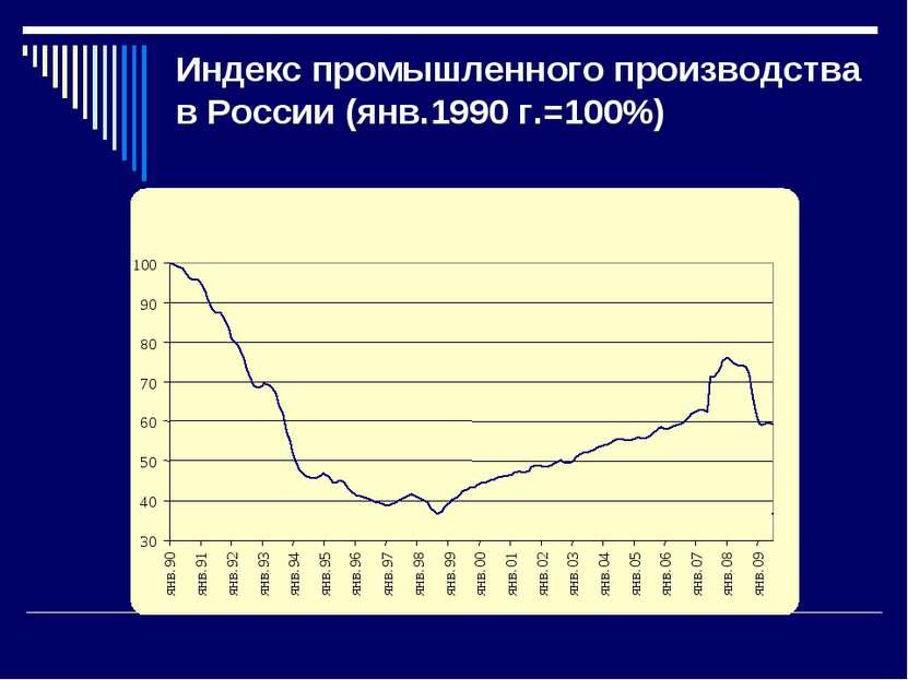 Индекс промышленного производства в России (янв.1990 г.=100%) 30 40 50 60 70 ...