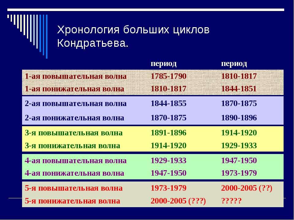 Хронология больших циклов Кондратьева. 2-ая повышательная волна 1844-1855 187...