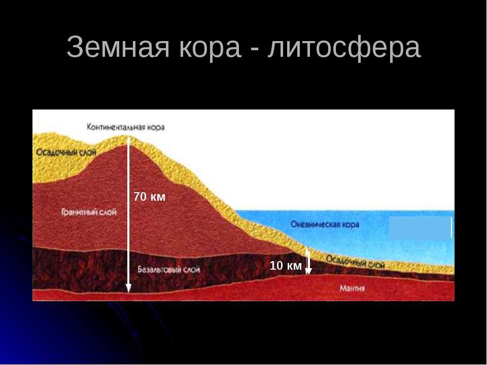 Земная кора - литосфера 70 км 10 км