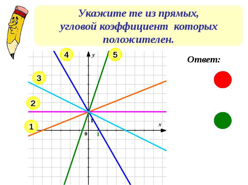 Укажите те из прямых, угловой коэффициент которых положителен. Ответ: 2 1 3 4 5