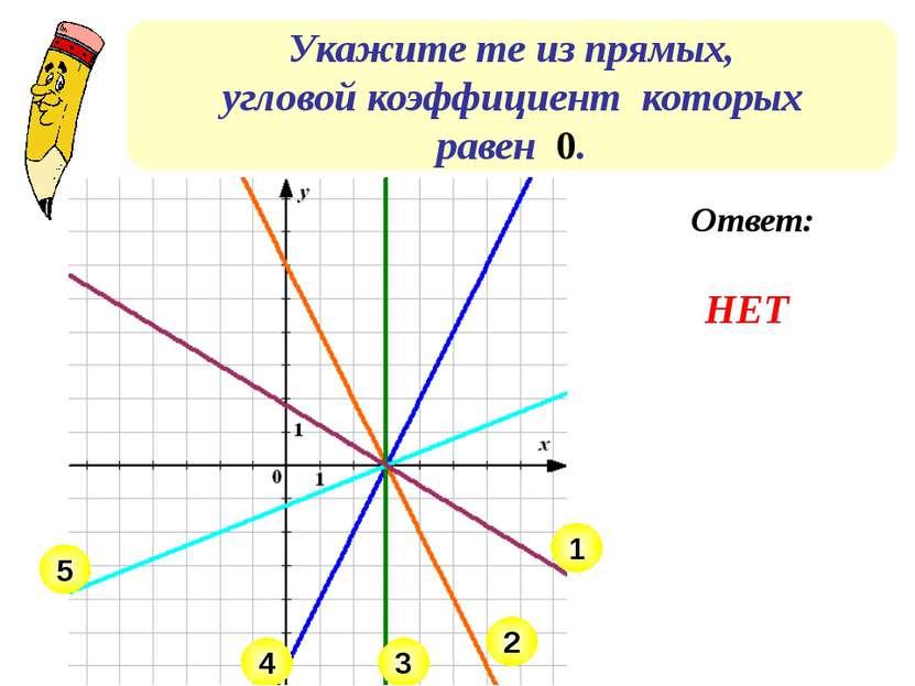 Укажите те из прямых, угловой коэффициент которых равен 0. 4 5 3 1 2 Ответ: НЕТ