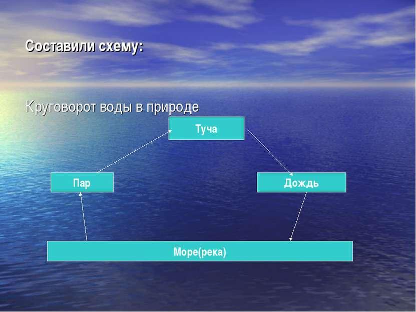 Составили схему: Круговорот воды в природе Море(река) Пар Туча Дождь
