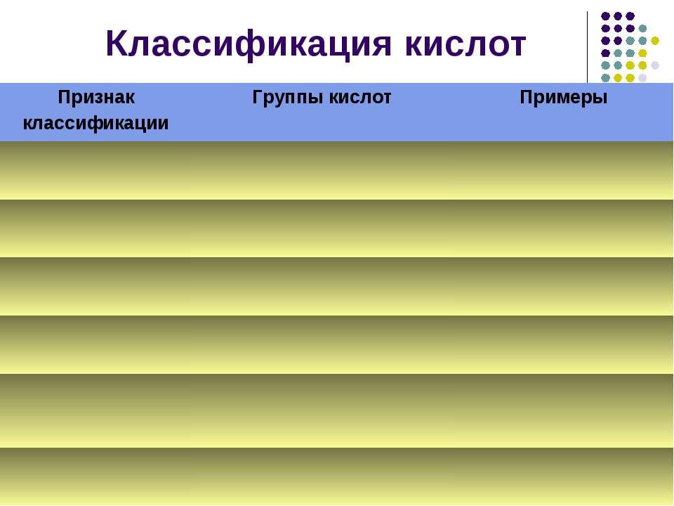 Классификация кислот
