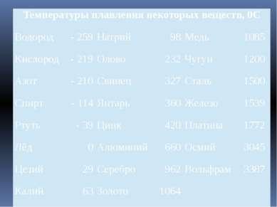 Температуры плавления некоторых веществ,0С Водород - 259 Натрий 98 Медь 1085 ...