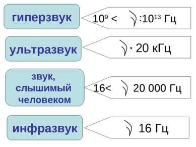 звук, слышимый человеком ультразвук гиперзвук инфразвук > 20 кГц 109