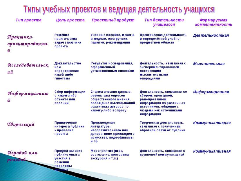 Тип проекта Цель проекта Проектный продукт Тип деятельности учащегося Формиру...