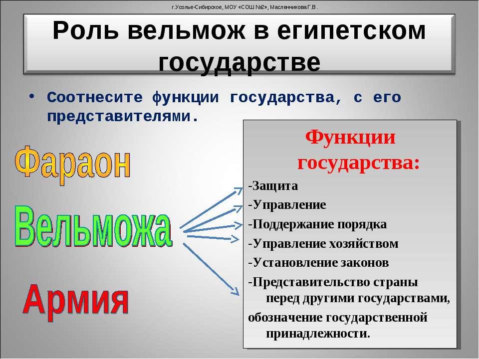 Соотнесите функции государства, с его представителями. Функции государства: -...