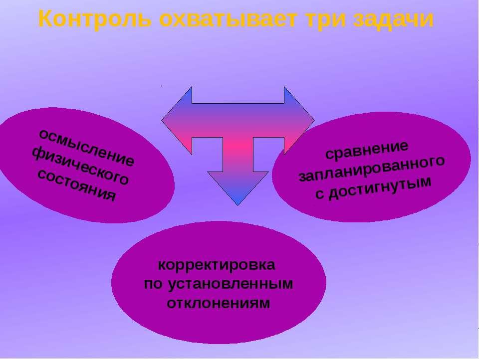 корректировка по установленным отклонениям сравнение запланированного с дости...