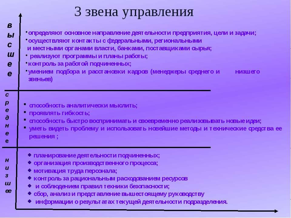 планирование деятельности подчиненных; организация производственного процесса...