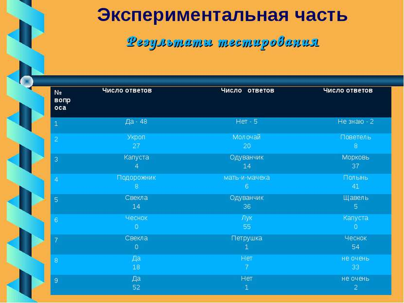 Результаты тестирования Экспериментальная часть . № вопроса Число ответов Чис...
