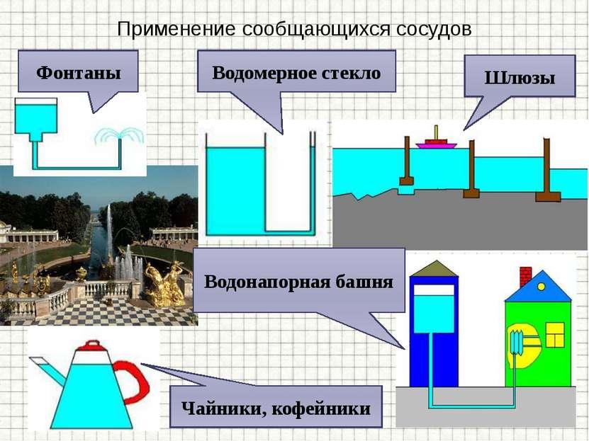 Применение сообщающихся сосудов Водомерное стекло Шлюзы Чайники, кофейники Во...