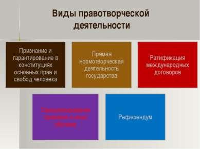 Виды правотворческой деятельности Признание и гарантирование в конституциях о...