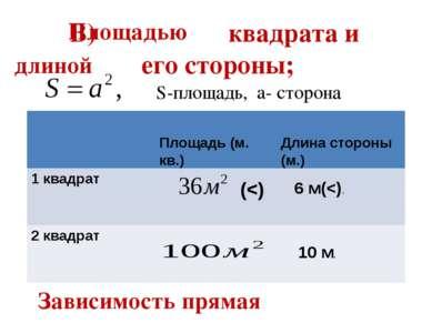 В) квадрата и его стороны; Площадью длиной Площадь (м. кв.) Длина стороны (м....