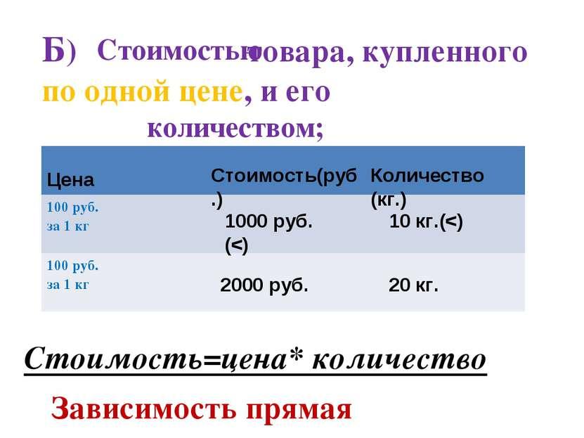 Б) товара, купленного по одной цене, и его Стоимостью количеством; Стоимость(...