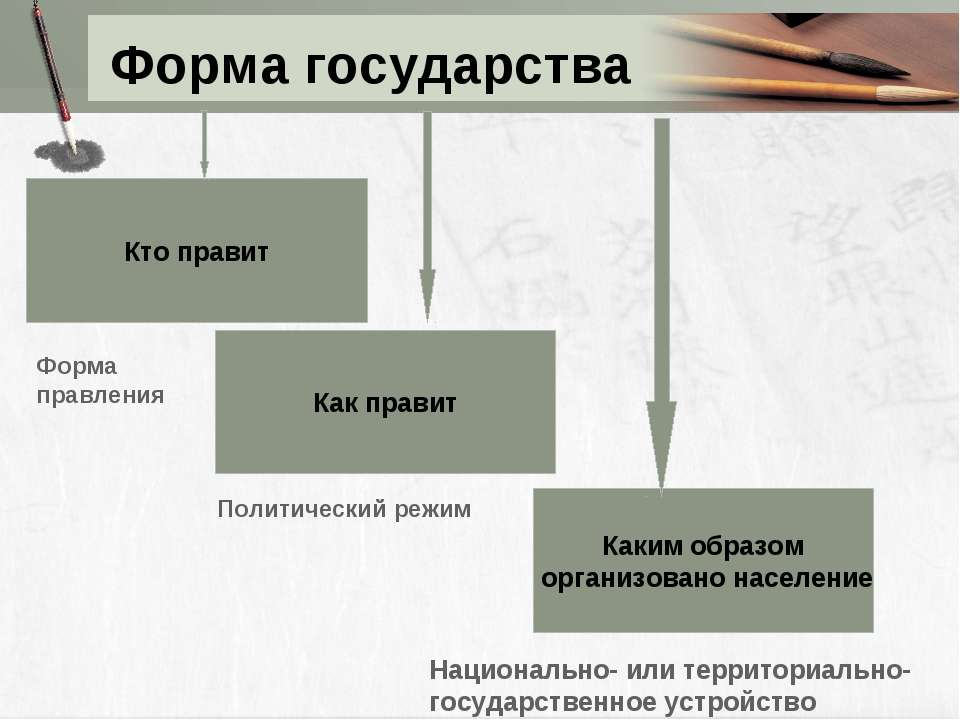 Форма государства Кто правит Как правит Каким образом организовано население ...