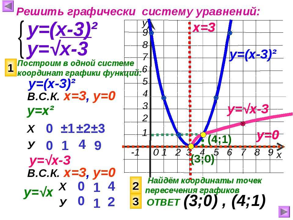 Построим в одной системе координат графики функций: х у Решить графически сис...