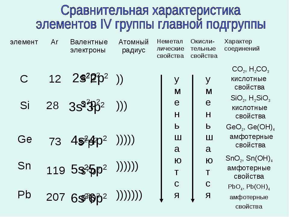 s2p2 s2p2 s2p2 s2p2 s2p2 2s22p2 3s23p2 4s24p2 5s25p2 6s26p2 C Si Ge Sn Pb 12 ...