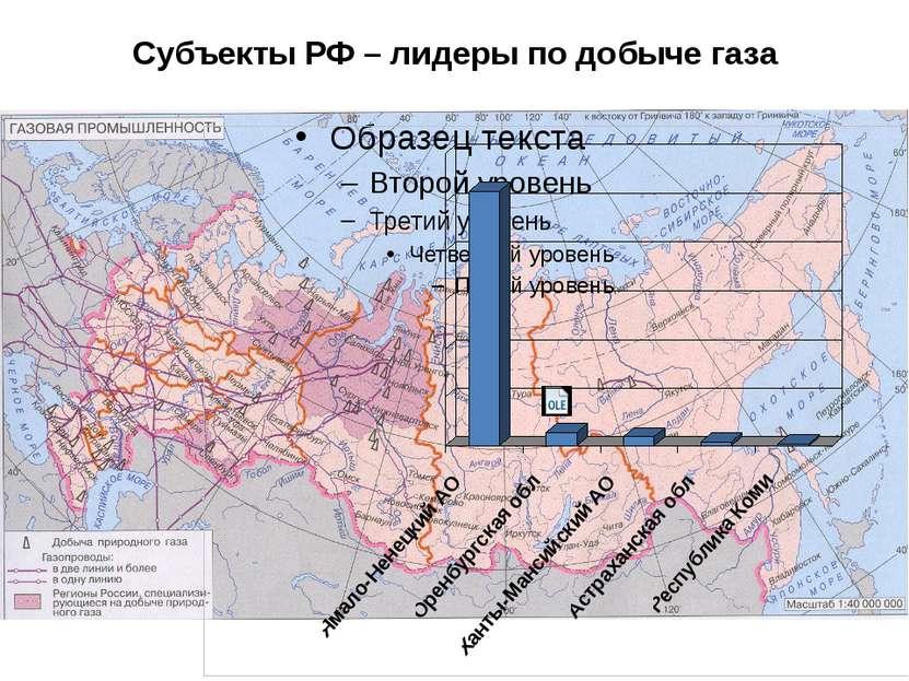Субъекты РФ – лидеры по добыче газа