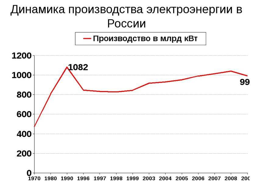 Динамика производства электроэнергии в России