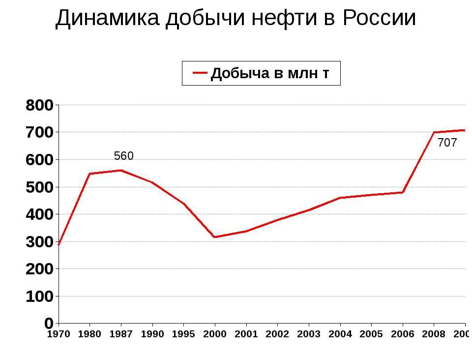 Динамика добычи нефти в России 560 707