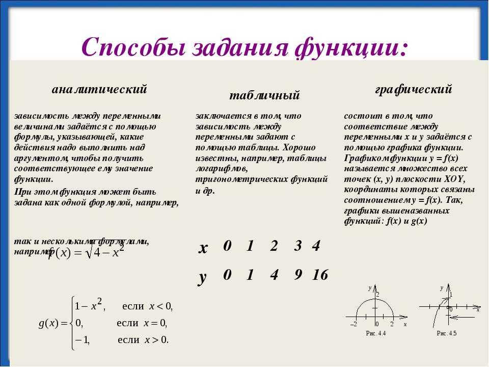 Способы задания функции: х 0 1 2 3 4 у 0 1 4 9 16 http://aida.ucoz.ru