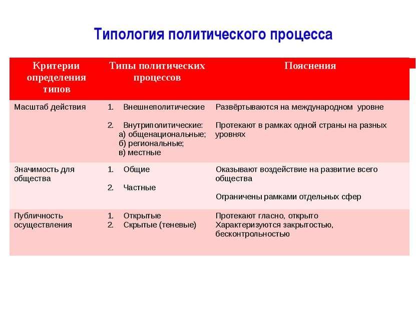 Типология политического процесса Критерииопределения типов Типы политических ...