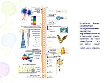 Колебания бывают механические, электромагнитные, химические, термодинамически...